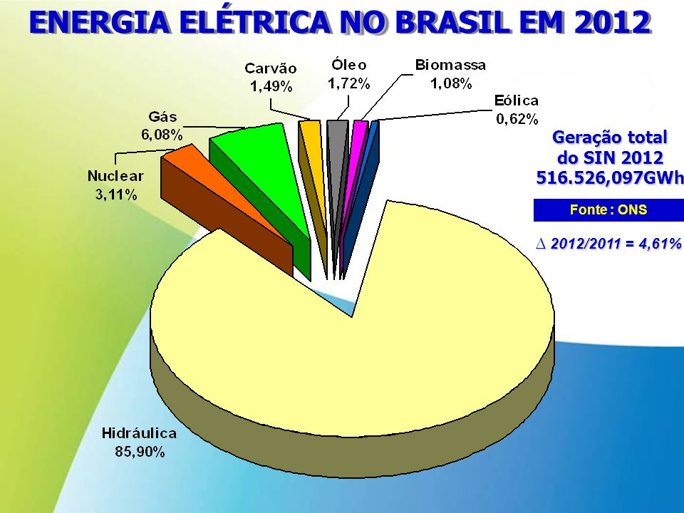 ENERGIA ELÉTRICA NO BRASIL EM 2012