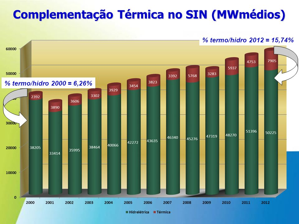 Complementação Térmica no SIN (MWmédios)