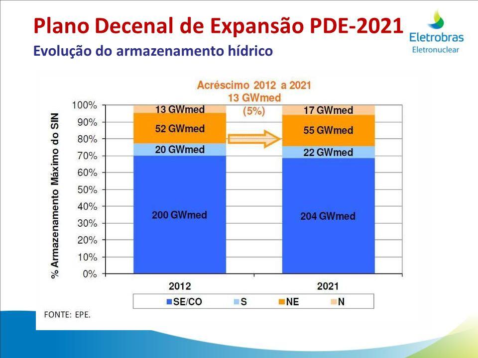Plano Decenal de Expansão PDE-2021