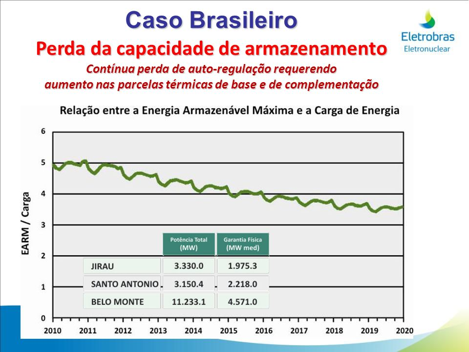 Caso Brasileiro Perda da capacidade de armazenamento
