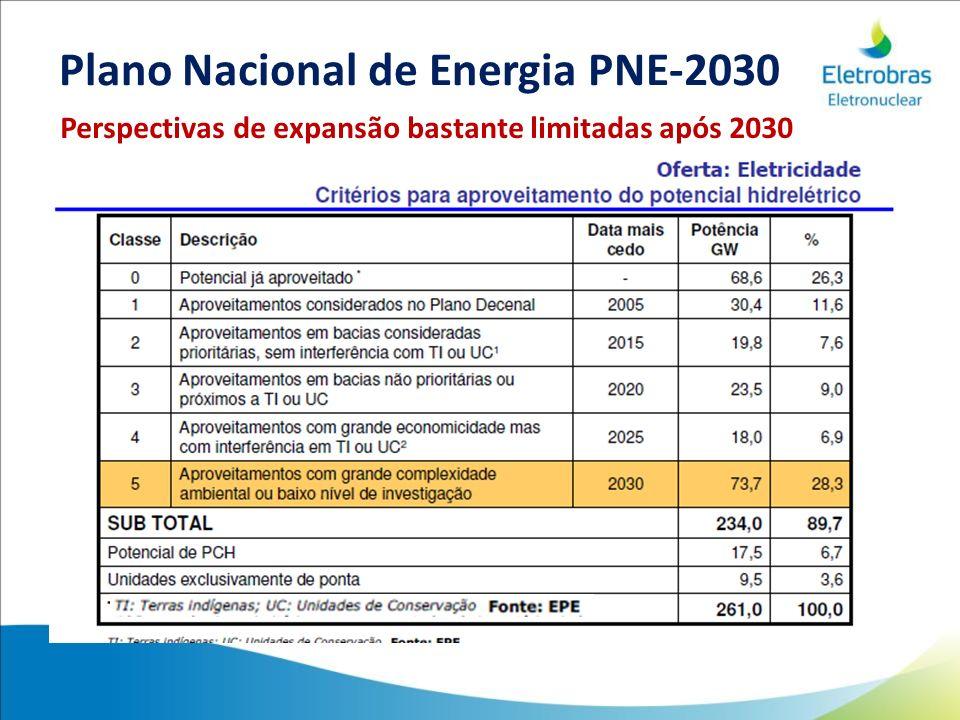 Perspectivas de expansão bastante limitadas após 2030