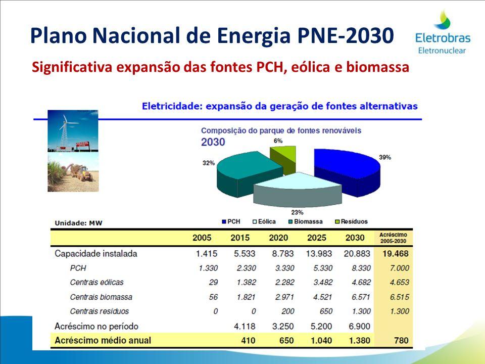 Significativa expansão das fontes PCH, eólica e biomassa