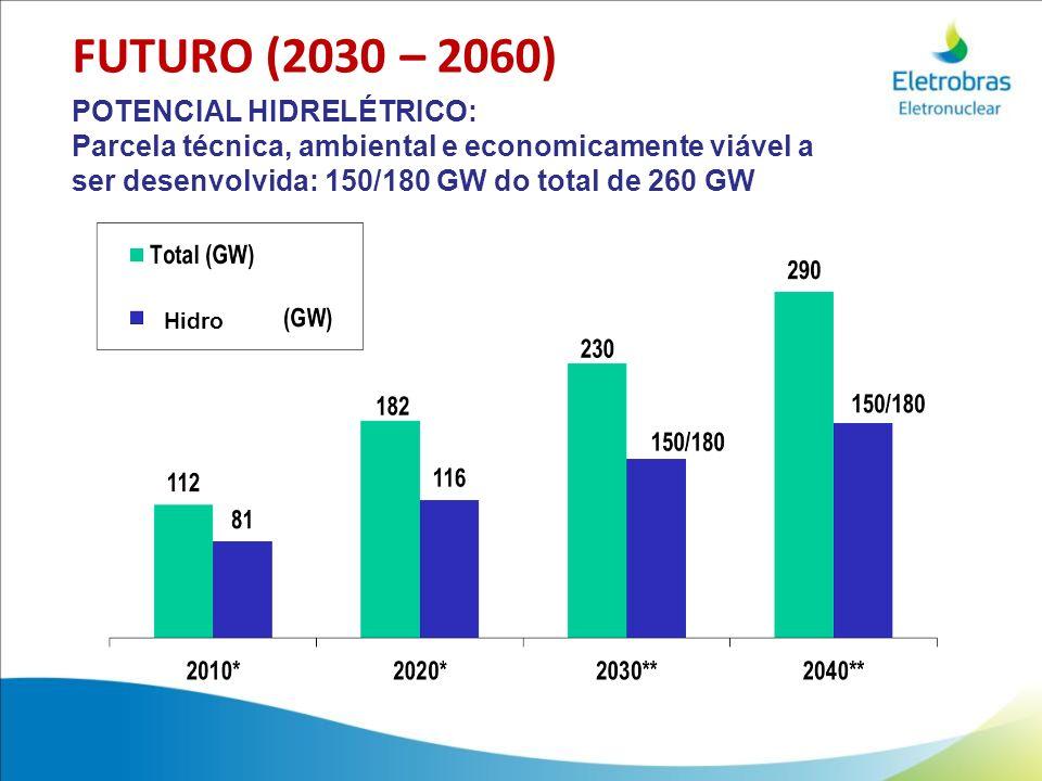 FUTURO (2030 – 2060) POTENCIAL HIDRELÉTRICO: