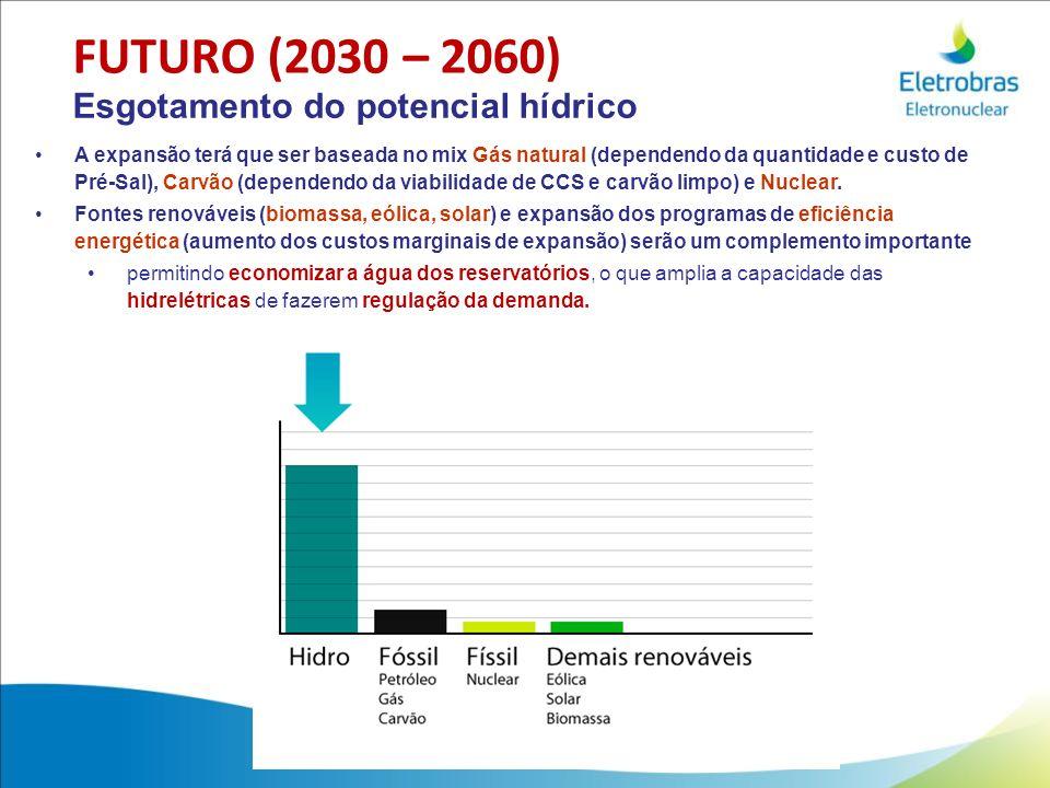FUTURO (2030 – 2060) Esgotamento do potencial hídrico