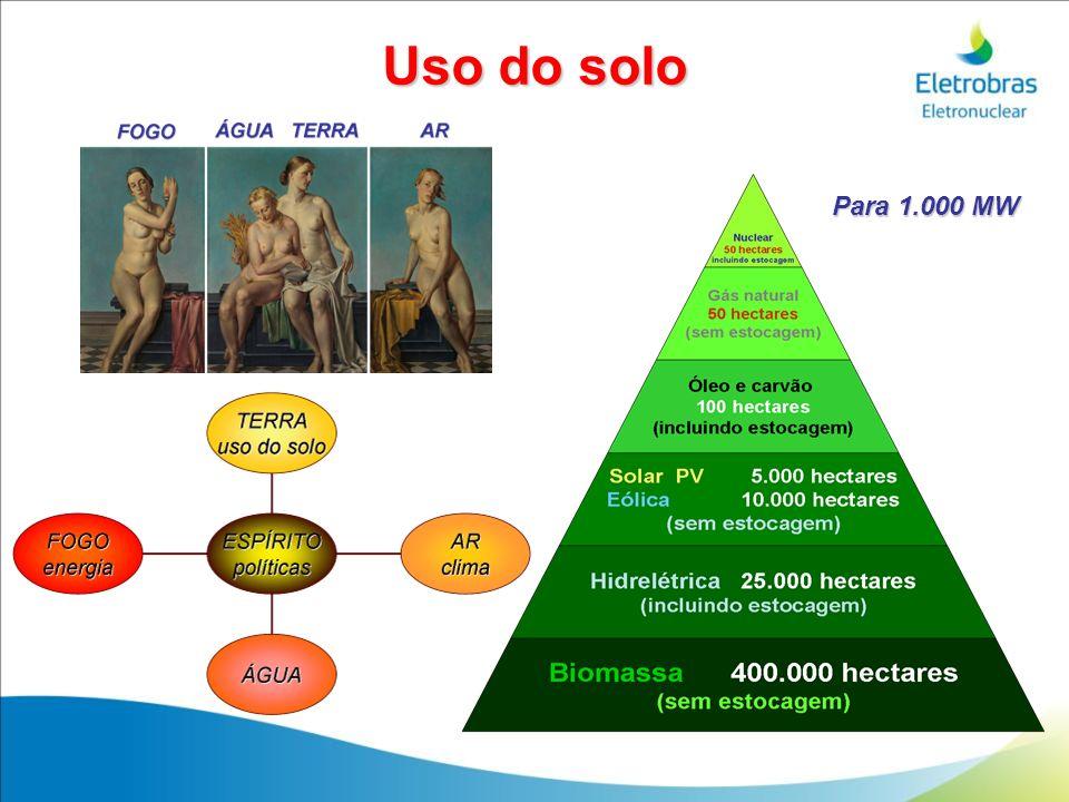 Uso do solo Para 1.000 MW 40 40