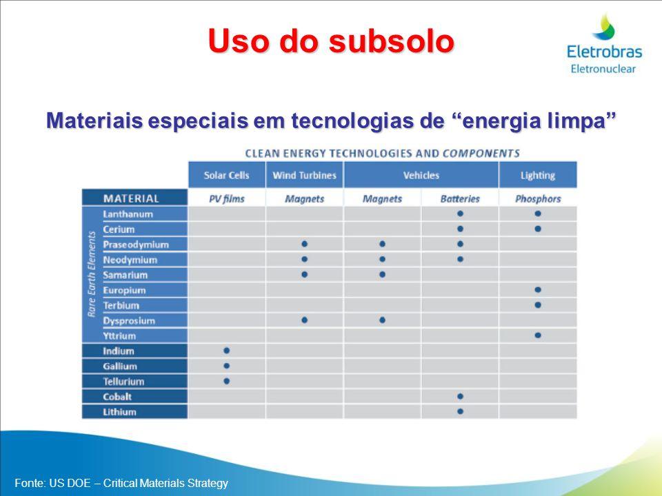 Materiais especiais em tecnologias de energia limpa