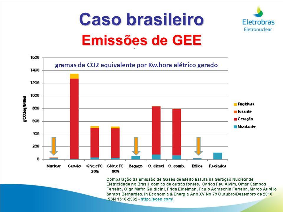Caso brasileiro Emissões de GEE