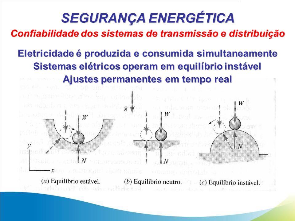 SEGURANÇA ENERGÉTICA Confiabilidade dos sistemas de transmissão e distribuição. Eletricidade é produzida e consumida simultaneamente.