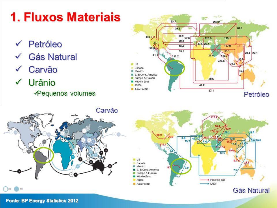 1. Fluxos Materiais Petróleo Gás Natural Carvão Urânio