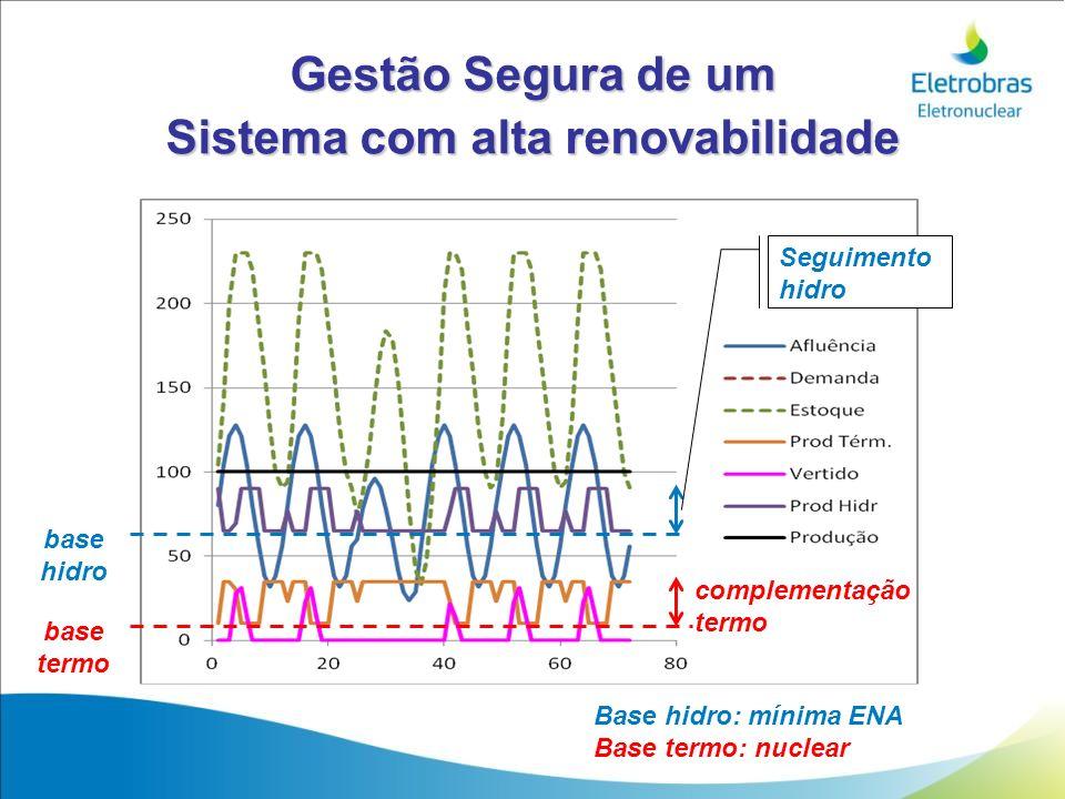 Sistema com alta renovabilidade