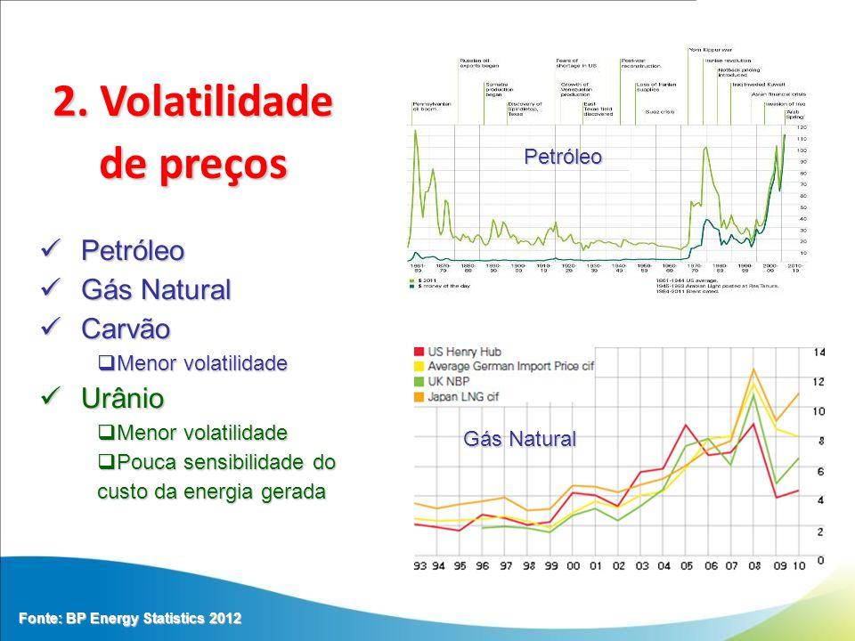 2. Volatilidade de preços