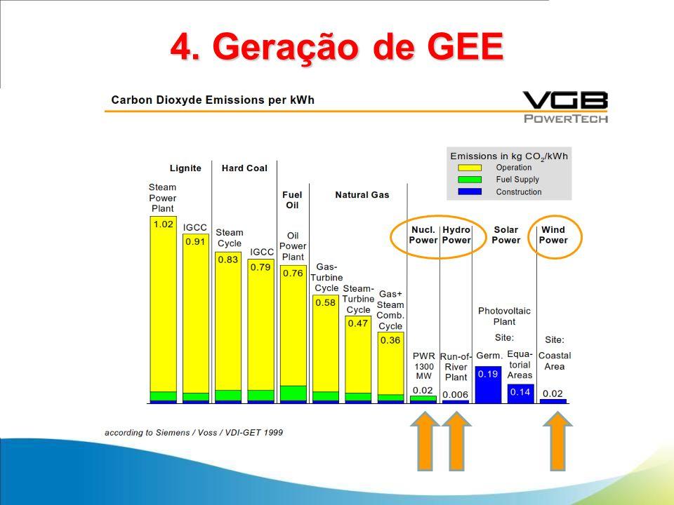 4. Geração de GEE