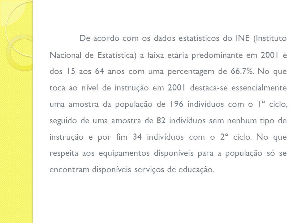 De acordo com os dados estatísticos do INE (Instituto Nacional de Estatística) a faixa etária predominante em 2001 é dos 15 aos 64 anos com uma percentagem de 66,7%.