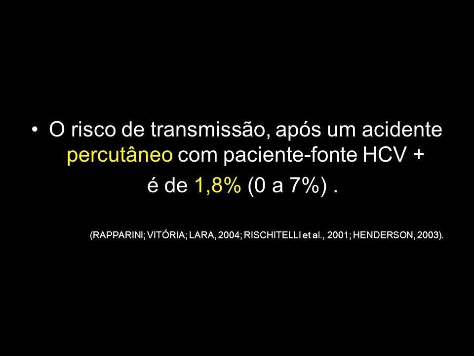 O risco de transmissão, após um acidente percutâneo com paciente-fonte HCV +