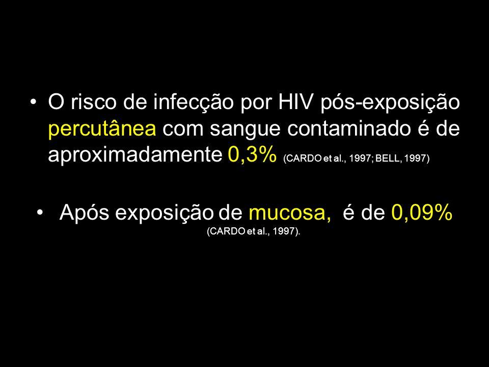 Após exposição de mucosa, é de 0,09% (CARDO et al., 1997).