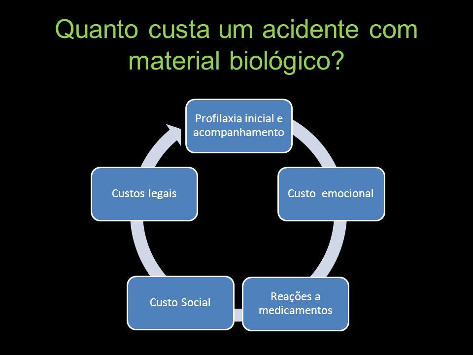 Quanto custa um acidente com material biológico