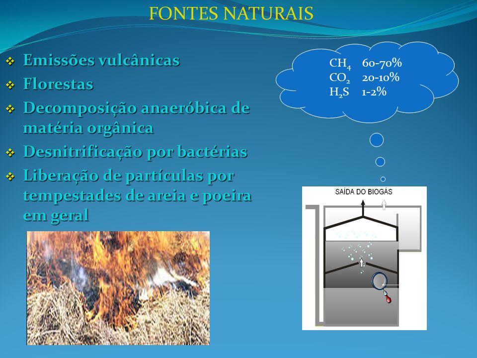 FONTES NATURAIS Emissões vulcânicas Florestas