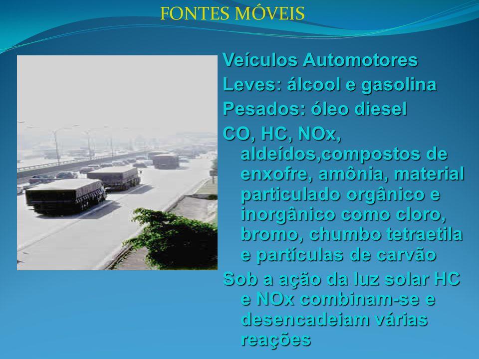 FONTES MÓVEIS Veículos Automotores. Leves: álcool e gasolina. Pesados: óleo diesel.