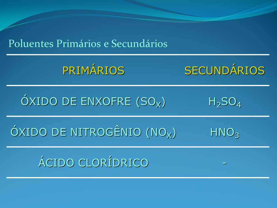 ÓXIDO DE NITROGÊNIO (NOX)