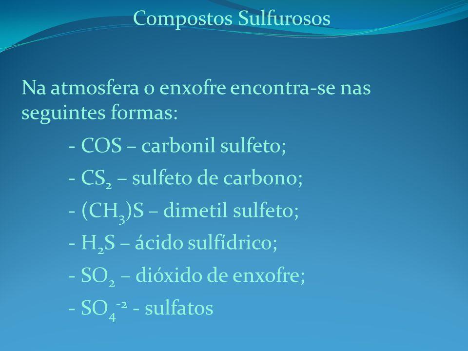 Compostos Sulfurosos Na atmosfera o enxofre encontra-se nas seguintes formas: - COS – carbonil sulfeto;