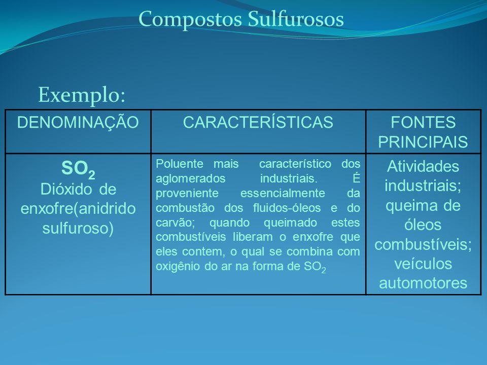 Compostos Sulfurosos Exemplo: SO2 DENOMINAÇÃO CARACTERÍSTICAS