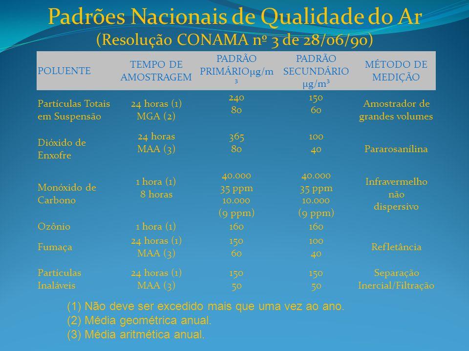 Padrões Nacionais de Qualidade do Ar