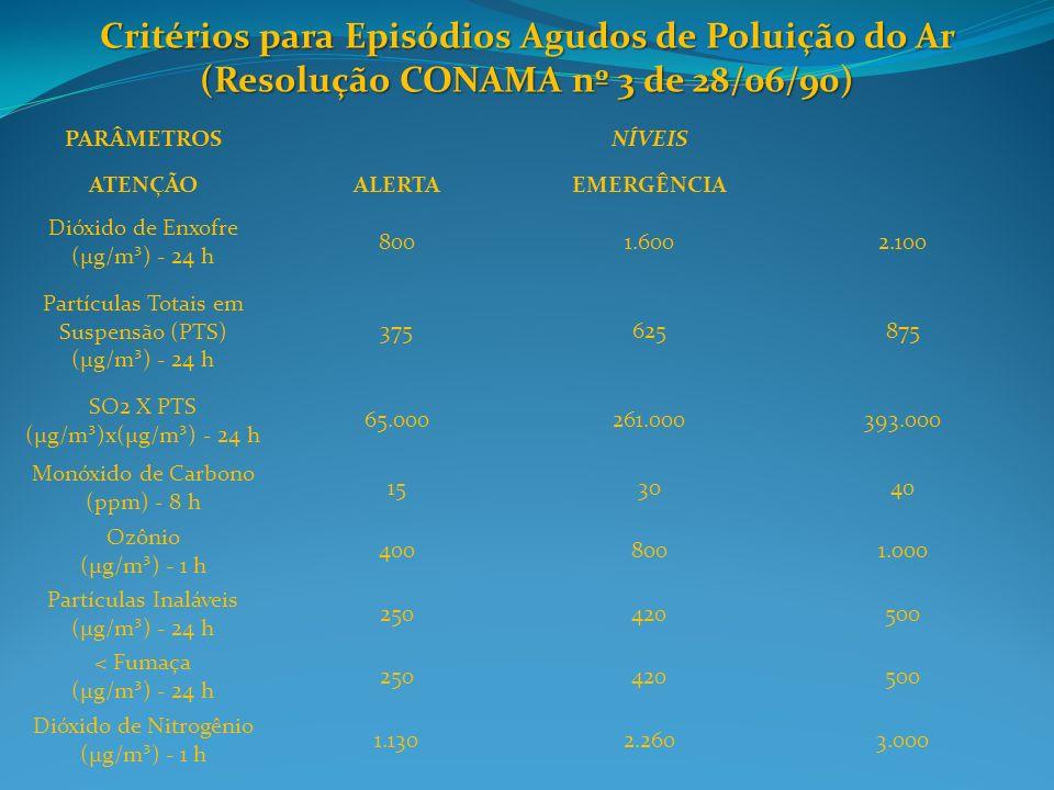 Critérios para Episódios Agudos de Poluição do Ar (Resolução CONAMA nº 3 de 28/06/90)