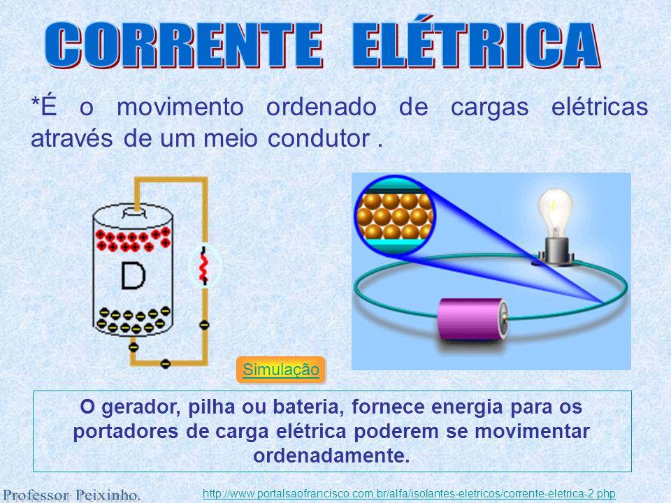 CORRENTE ELÉTRICA *É o movimento ordenado de cargas elétricas através de um meio condutor . Simulação.