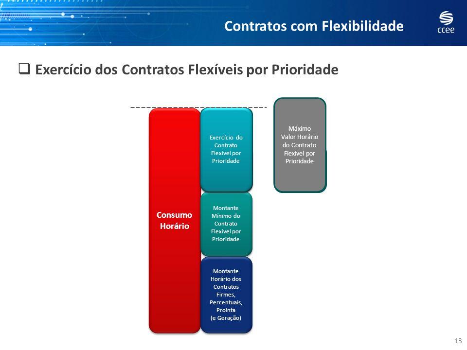 Contratos com Flexibilidade