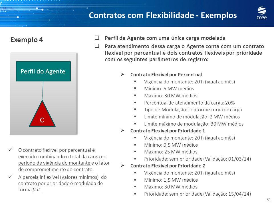 Contratos com Flexibilidade - Exemplos