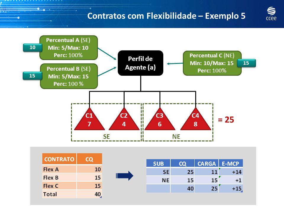 Contratos com Flexibilidade – Exemplo 5