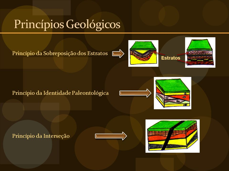 Princípios Geológicos