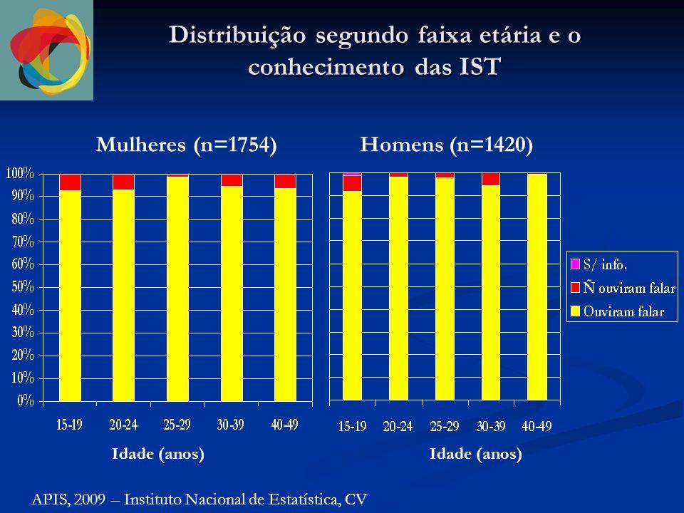 Distribuição segundo faixa etária e o conhecimento das IST