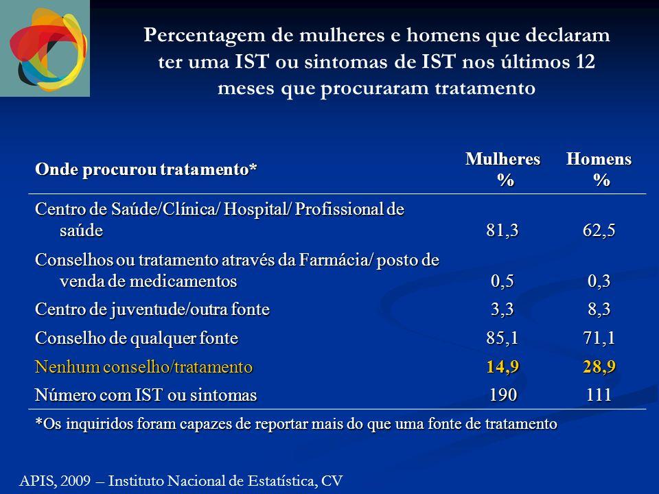 Percentagem de mulheres e homens que declaram ter uma IST ou sintomas de IST nos últimos 12 meses que procuraram tratamento