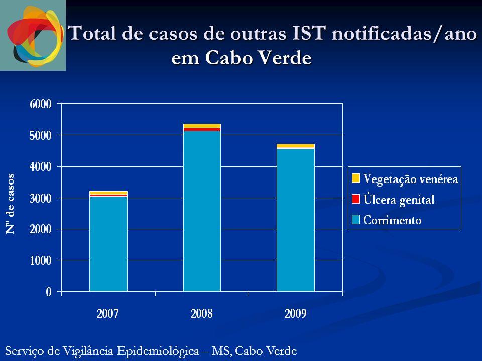 Total de casos de outras IST notificadas/ano