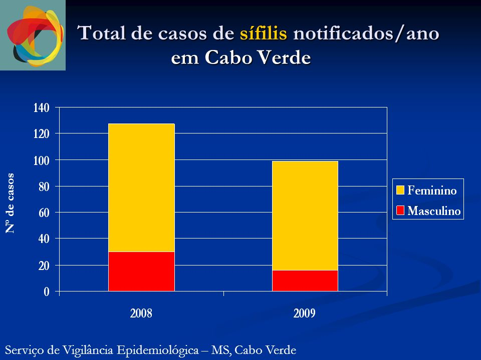 Total de casos de sífilis notificados/ano