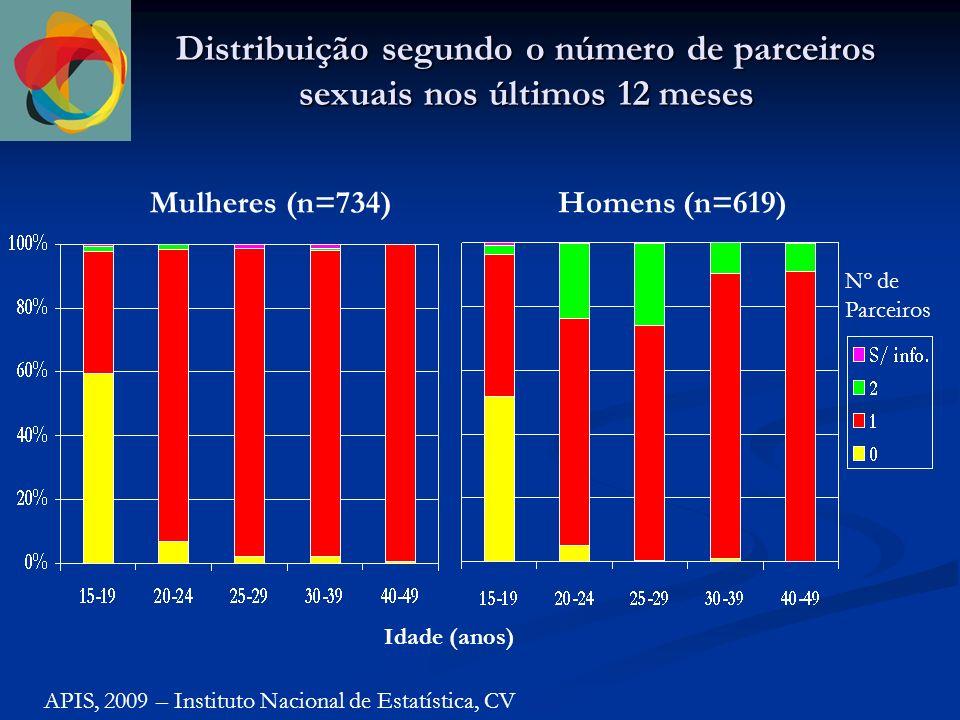 Distribuição segundo o número de parceiros sexuais nos últimos 12 meses