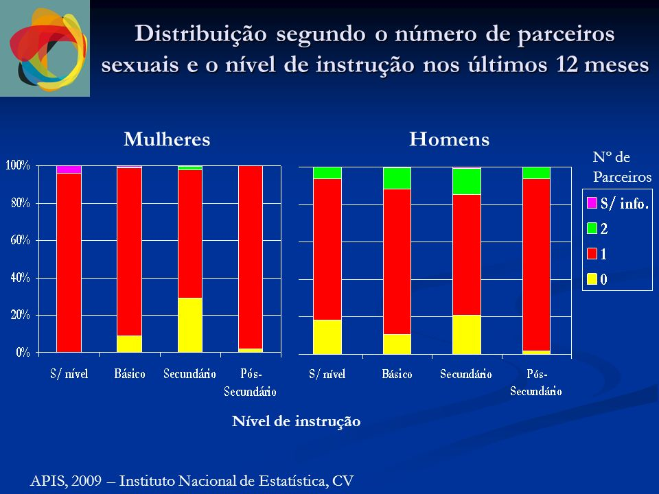 Distribuição segundo o número de parceiros sexuais e o nível de instrução nos últimos 12 meses