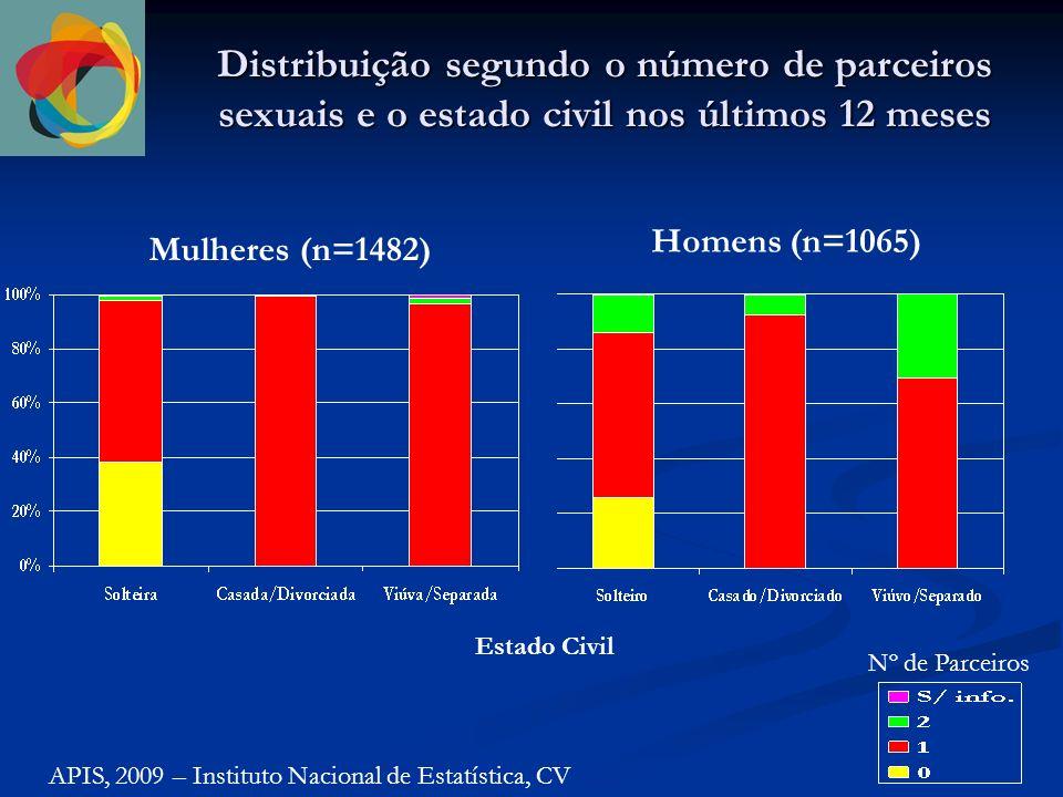 Distribuição segundo o número de parceiros sexuais e o estado civil nos últimos 12 meses