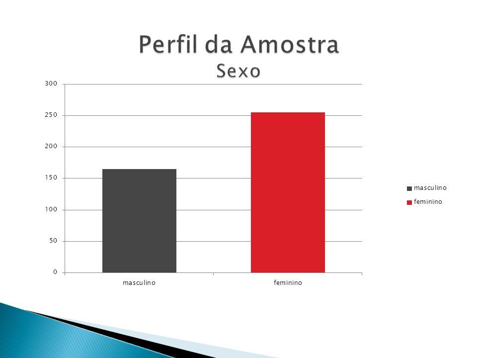 Perfil da Amostra Sexo