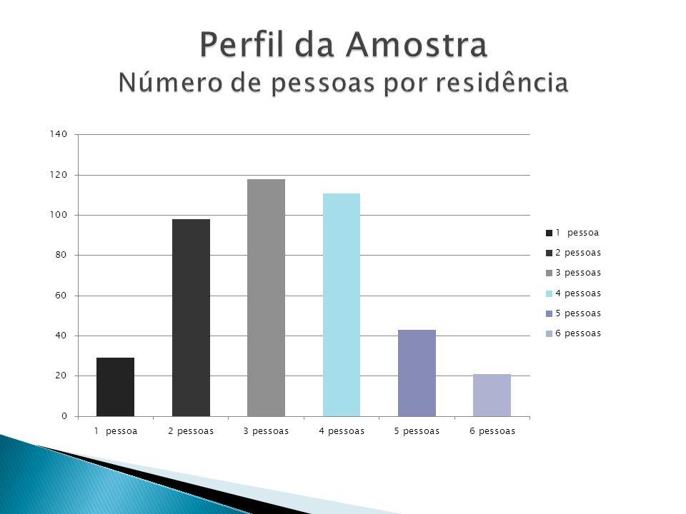 Perfil da Amostra Número de pessoas por residência