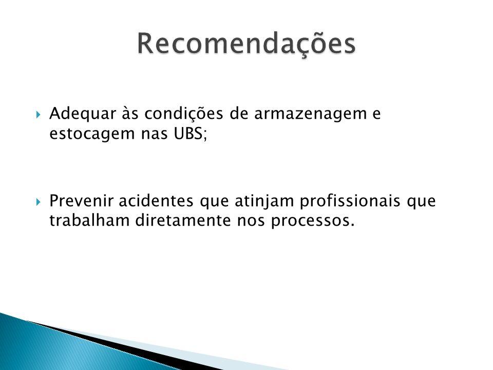 Recomendações Adequar às condições de armazenagem e estocagem nas UBS;