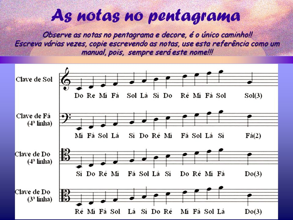 As notas no pentagrama