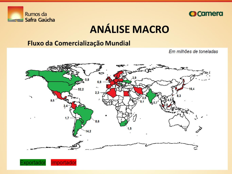 ANÁLISE MACRO Fluxo da Comercialização Mundial