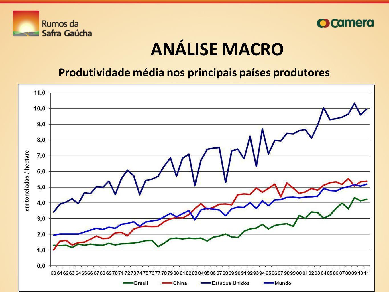 Produtividade média nos principais países produtores