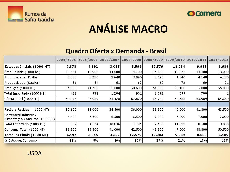 Quadro Oferta x Demanda - Brasil