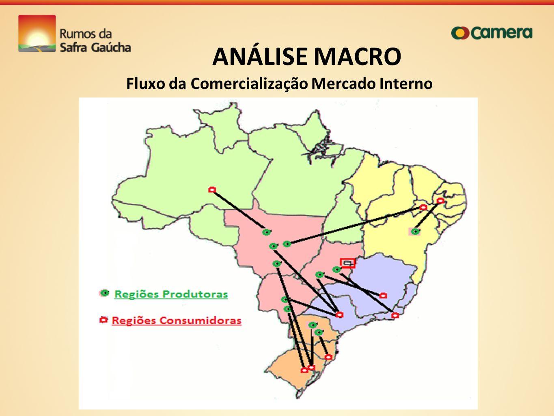 Fluxo da Comercialização Mercado Interno