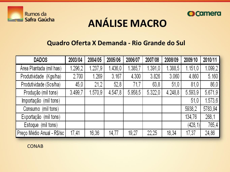Quadro Oferta X Demanda - Rio Grande do Sul