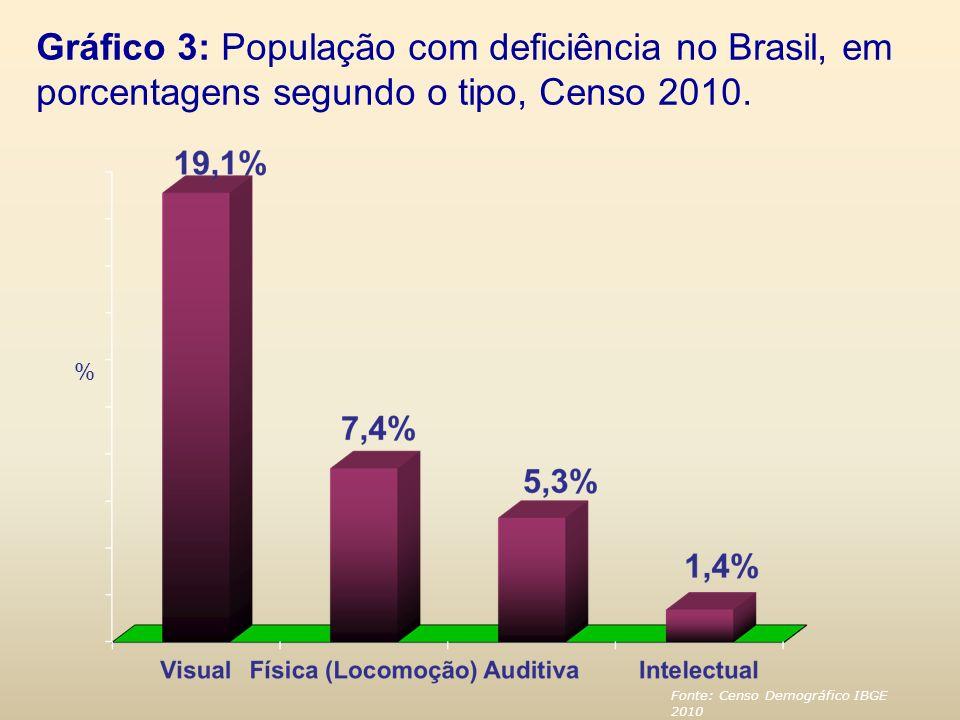Gráfico 3: População com deficiência no Brasil, em porcentagens segundo o tipo, Censo 2010.