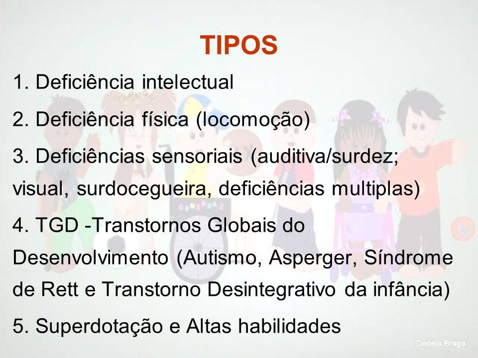 TIPOS 1. Deficiência intelectual 2. Deficiência física (locomoção)